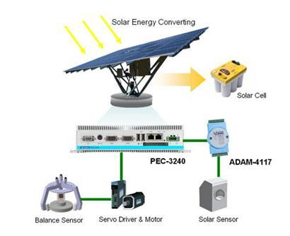 太阳发电自动光源跟踪系统架构图