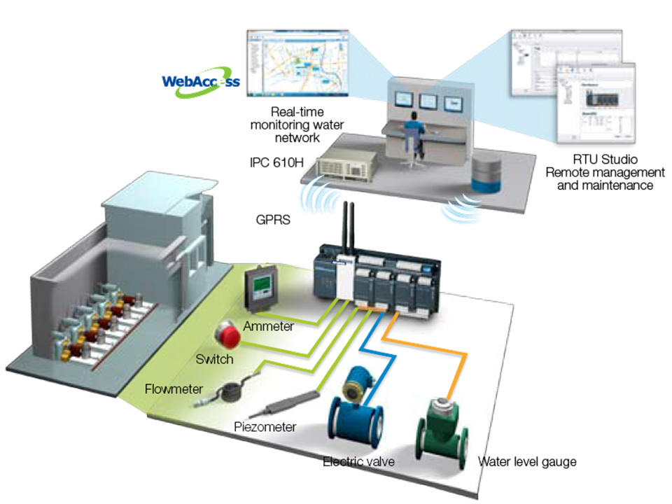 Smart Water Grid And Pump Station Monitoring Oil Gas